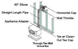 Through-The-Wall Installation